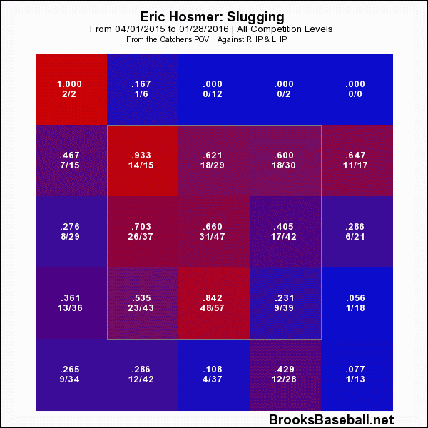 Kc Royals How Eric Hosmer Can Become A Superstar Page 4